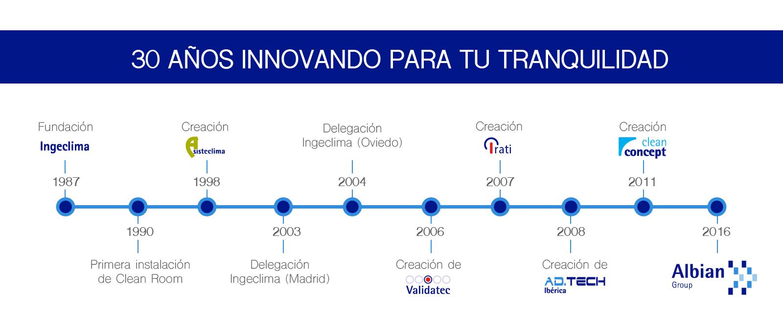 30_annos_innovando-01
