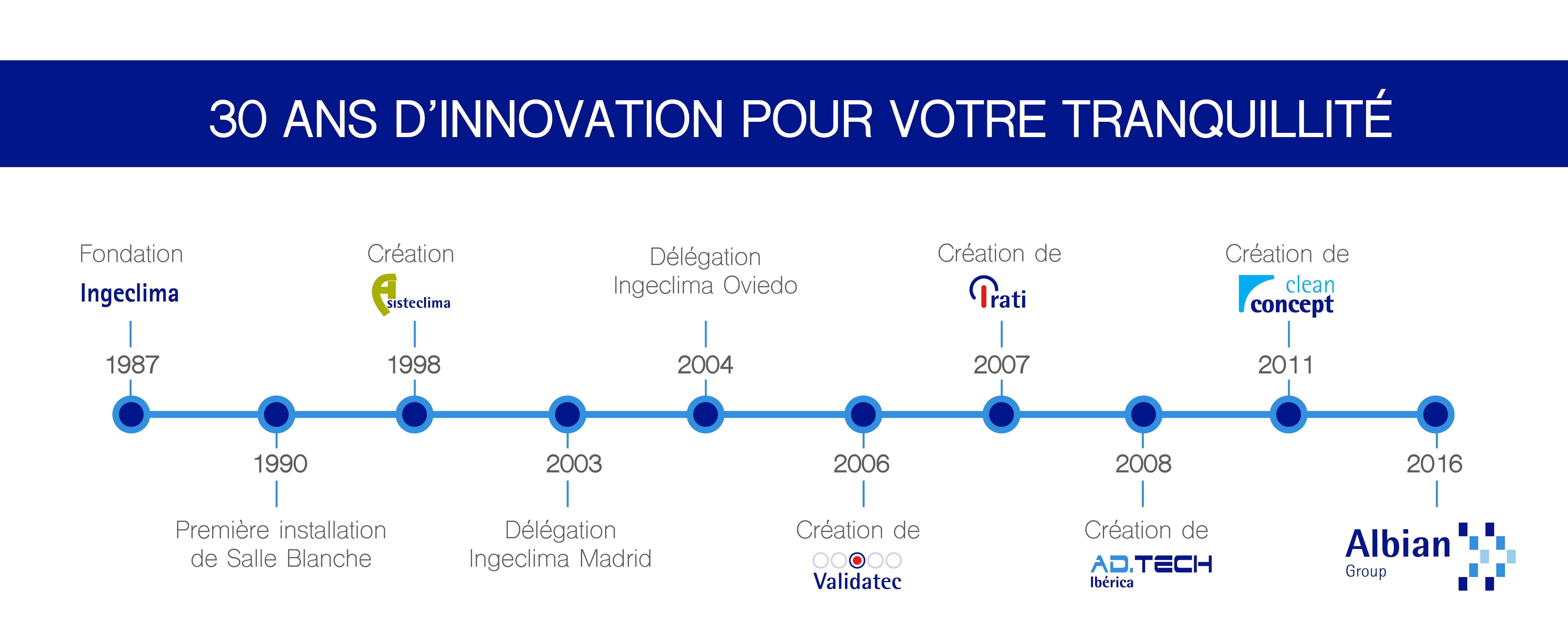 Albian Group, 30 ans d'innovation pour votre tranquillité.