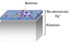 Recubrimiento antibacteriano